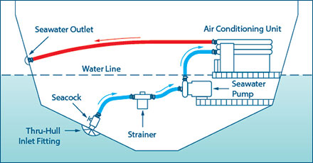 Air conditioning system design on boat plumbing diagram